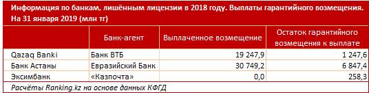 Более четверти депозитов казахстанцев не превышают 5 млн тенге