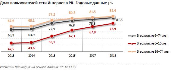 E-Trading в Казахстане набирает обороты