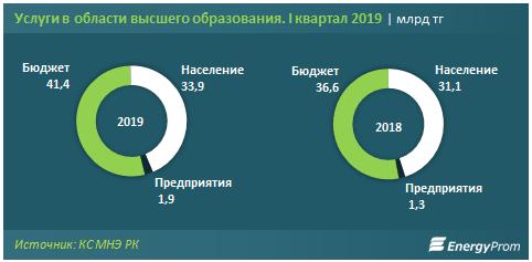 В 2019 году будет выдано около 54 тысяч грантов